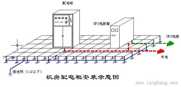 电子机房主要有计算机机房、电信机房、控制机房、屏蔽机房等。这些机房既有电子机房的共性,也有各自的特点,其所涵盖的内容不同,功能也各异。   (一)计算机机房   计算机机房内放置重要的数据处理设备、存储设备、网络传输设备及机房保障设备。计算机机房的建设应考虑以上设备的正常运行,确保信息数据的安全性以及工作人员身心健康的需要。   大型计算机机房一般由无人区机房、有人区机房组成。无人区机房一般包括小型机机房、服务器机房、存储机房、网络机房、介质存储间、空调设备间、UPS设备间、配电间等;有人区机房一般包